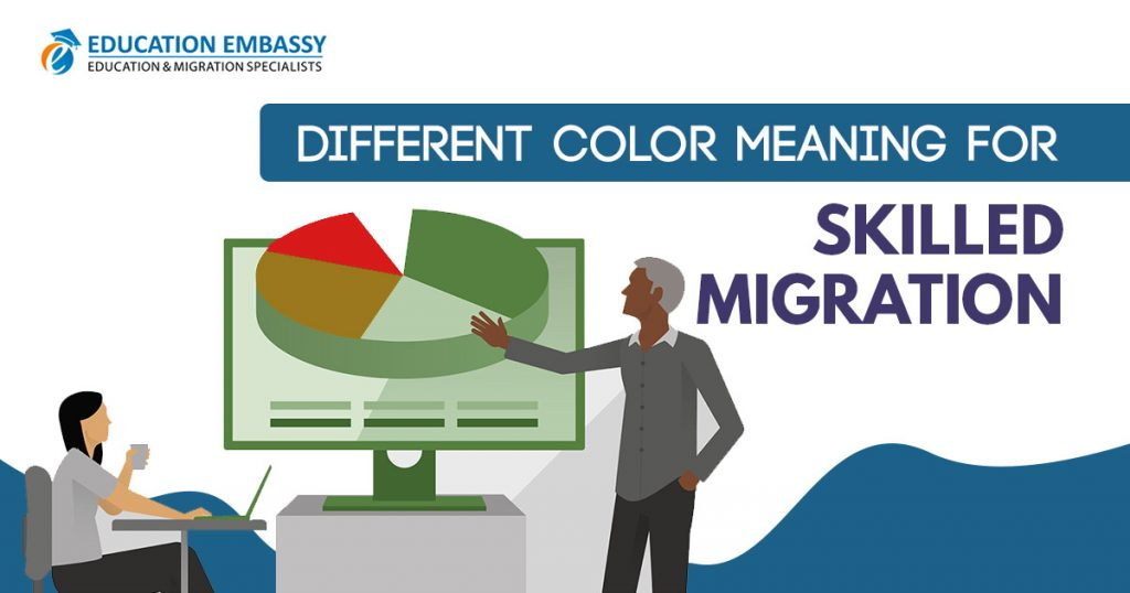 Different color meaning for skilled migration